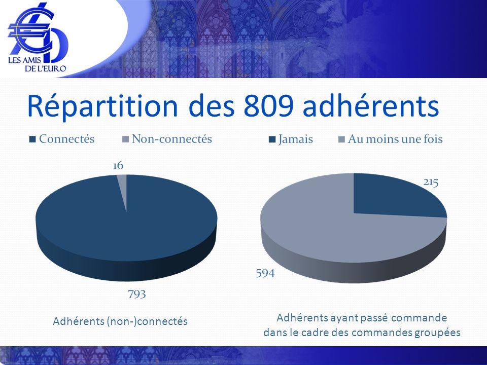 Répartition des 809 adhérents Adhérents (non-)connectés Adhérents ayant passé commande dans le cadre des commandes groupées