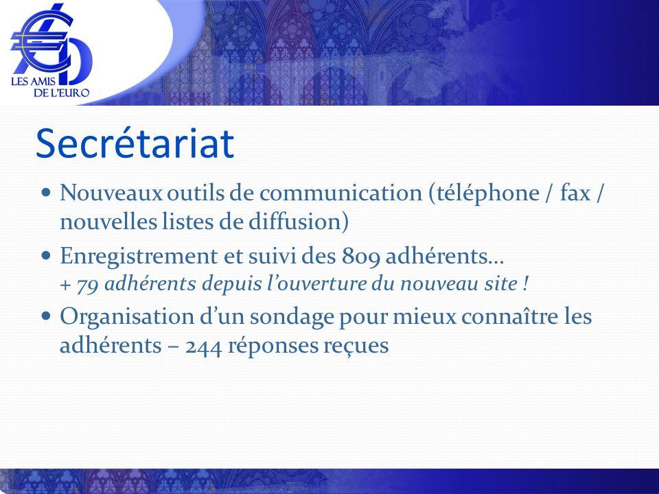 Secrétariat Nouveaux outils de communication (téléphone / fax / nouvelles listes de diffusion) Enregistrement et suivi des 809 adhérents… + 79 adhéren