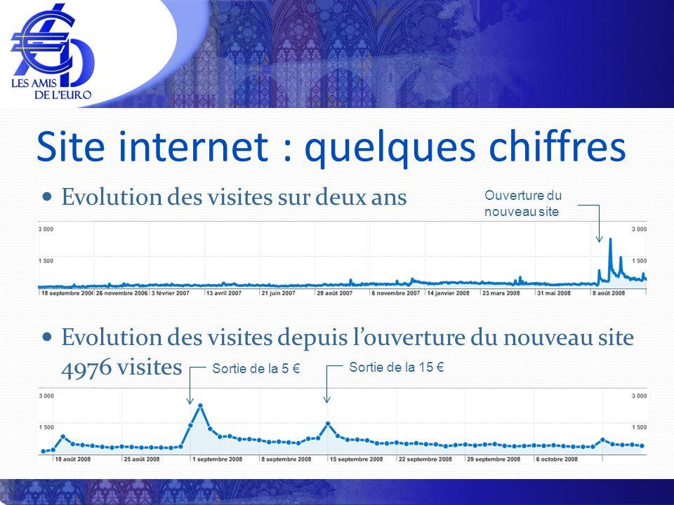 Site internet : quelques chiffres Evolution des visites sur deux ans Evolution des visites depuis louverture du nouveau site 4976 visites Sortie de la