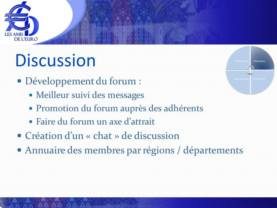 Discussion Développement du forum : Meilleur suivi des messages Promotion du forum auprès des adhérents Faire du forum un axe dattrait Création dun «