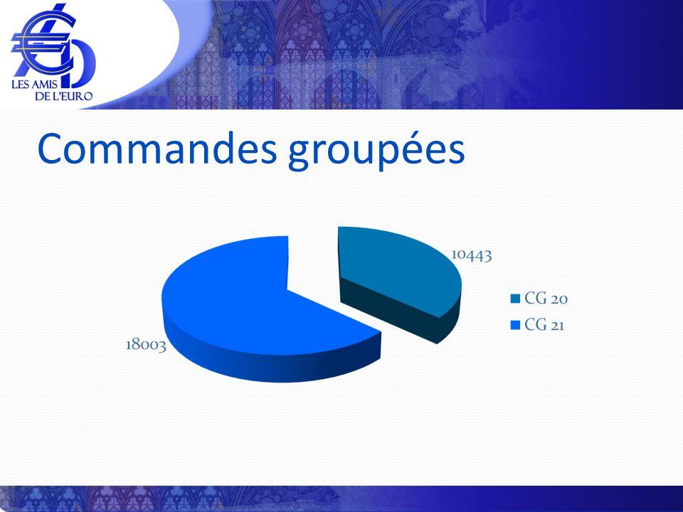 Commandes groupées