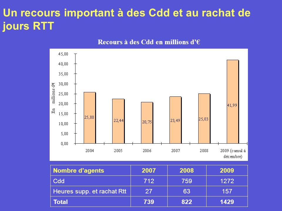 Un recours important à des Cdd et au rachat de jours RTT Recours à des Cdd en millions d Nombre dagents200720082009 Cdd7127591272 Heures supp.