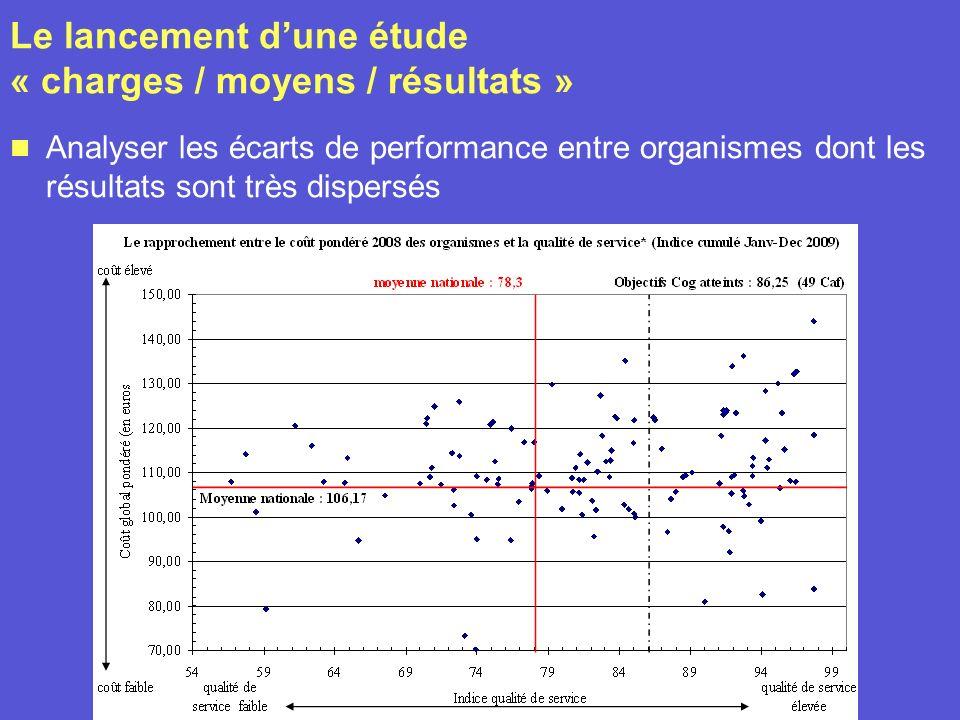Le lancement dune étude « charges / moyens / résultats » Analyser les écarts de performance entre organismes dont les résultats sont très dispersés