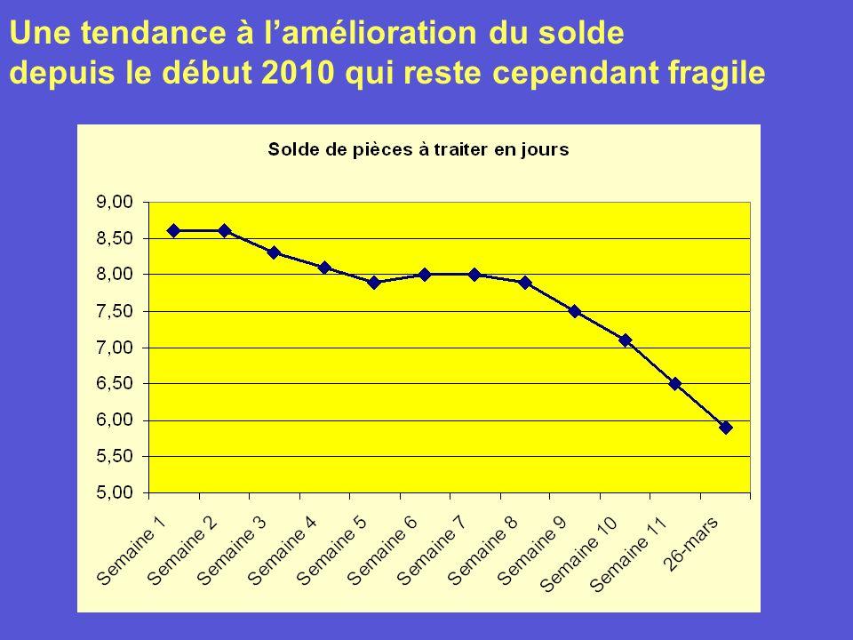 Une tendance à lamélioration du solde depuis le début 2010 qui reste cependant fragile