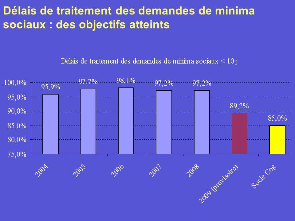 Délais de traitement des demandes de minima sociaux : des objectifs atteints