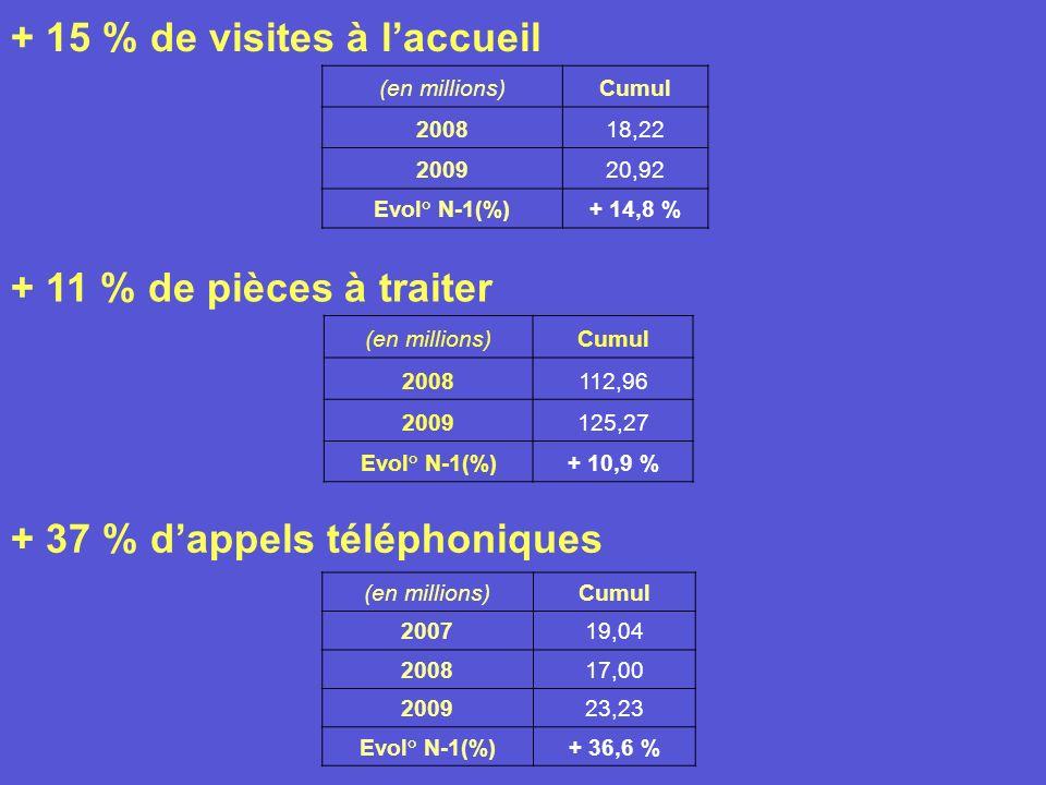 + 15 % de visites à laccueil + 11 % de pièces à traiter (en millions)Cumul 2008112,96 2009125,27 Evol° N-1(%)+ 10,9 % (en millions)Cumul 200818,22 200920,92 Evol° N-1(%)+ 14,8 % (en millions)Cumul 200719,04 200817,00 200923,23 Evol° N-1(%)+ 36,6 % + 37 % dappels téléphoniques