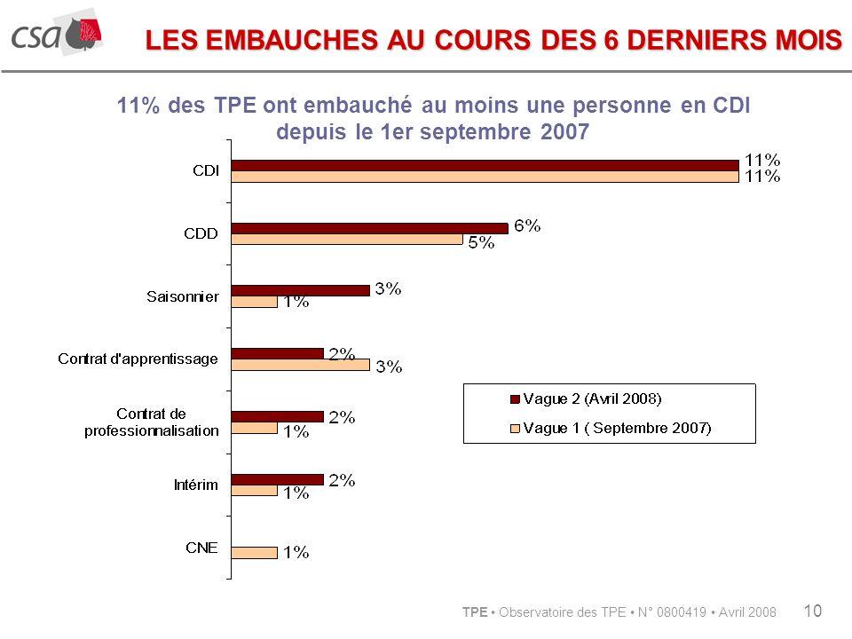 TPE Observatoire des TPE N° 0800419 Avril 2008 10 11% des TPE ont embauché au moins une personne en CDI depuis le 1er septembre 2007 LES EMBAUCHES AU COURS DES 6 DERNIERS MOIS