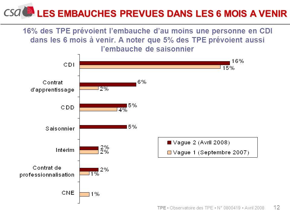 TPE Observatoire des TPE N° 0800419 Avril 2008 12 16% des TPE prévoient lembauche dau moins une personne en CDI dans les 6 mois à venir.