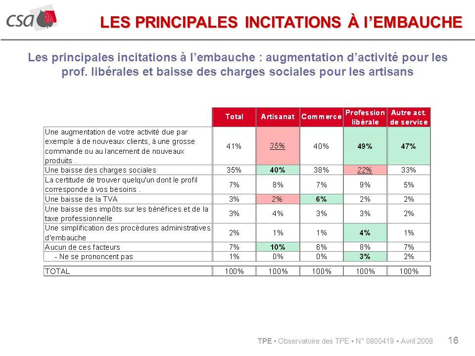 TPE Observatoire des TPE N° 0800419 Avril 2008 16 Les principales incitations à lembauche : augmentation dactivité pour les prof.