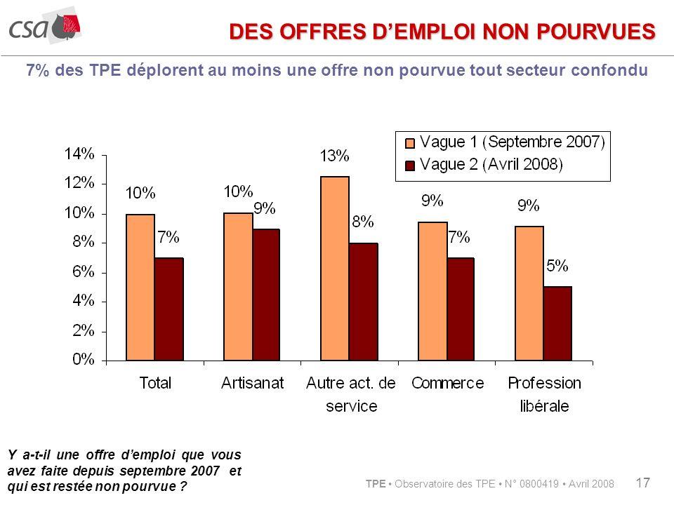 TPE Observatoire des TPE N° 0800419 Avril 2008 17 7% des TPE déplorent au moins une offre non pourvue tout secteur confondu Y a-t-il une offre demploi que vous avez faite depuis septembre 2007 et qui est restée non pourvue .