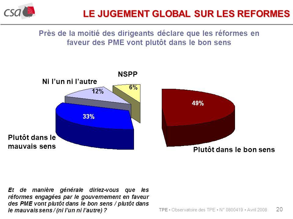 TPE Observatoire des TPE N° 0800419 Avril 2008 20 Et de manière générale diriez-vous que les réformes engagées par le gouvernement en faveur des PME vont plutôt dans le bon sens / plutôt dans le mauvais sens / (ni lun ni lautre) .