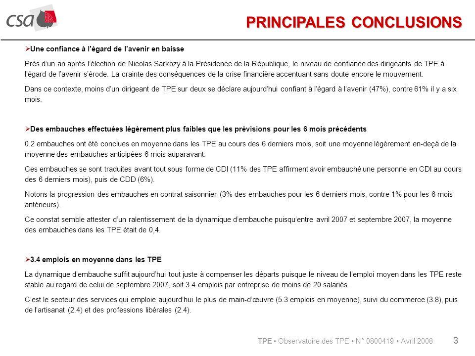 TPE Observatoire des TPE N° 0800419 Avril 2008 3 PRINCIPALES CONCLUSIONS Une confiance à légard de lavenir en baisse Près dun an après lélection de Nicolas Sarkozy à la Présidence de la République, le niveau de confiance des dirigeants de TPE à légard de lavenir sérode.
