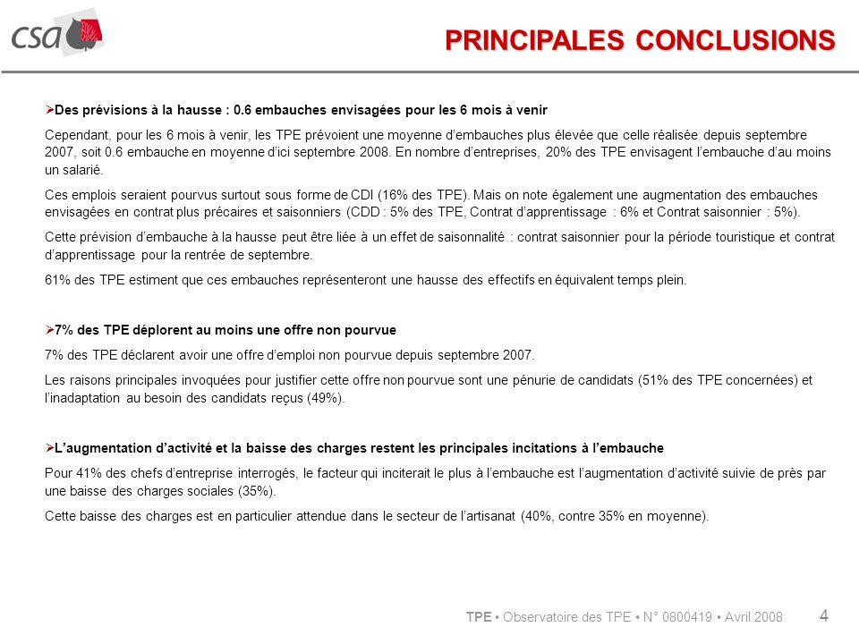 TPE Observatoire des TPE N° 0800419 Avril 2008 4 PRINCIPALES CONCLUSIONS Des prévisions à la hausse : 0.6 embauches envisagées pour les 6 mois à venir Cependant, pour les 6 mois à venir, les TPE prévoient une moyenne dembauches plus élevée que celle réalisée depuis septembre 2007, soit 0.6 embauche en moyenne dici septembre 2008.