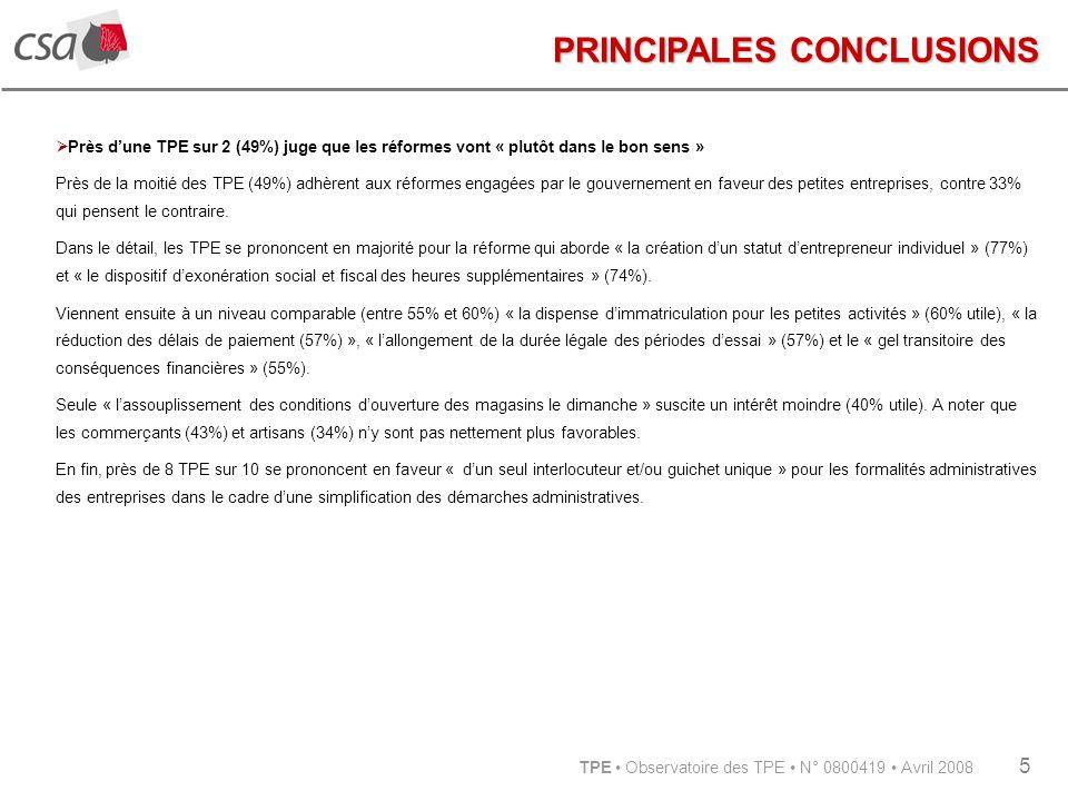 TPE Observatoire des TPE N° 0800419 Avril 2008 5 PRINCIPALES CONCLUSIONS Près dune TPE sur 2 (49%) juge que les réformes vont « plutôt dans le bon sens » Près de la moitié des TPE (49%) adhèrent aux réformes engagées par le gouvernement en faveur des petites entreprises, contre 33% qui pensent le contraire.