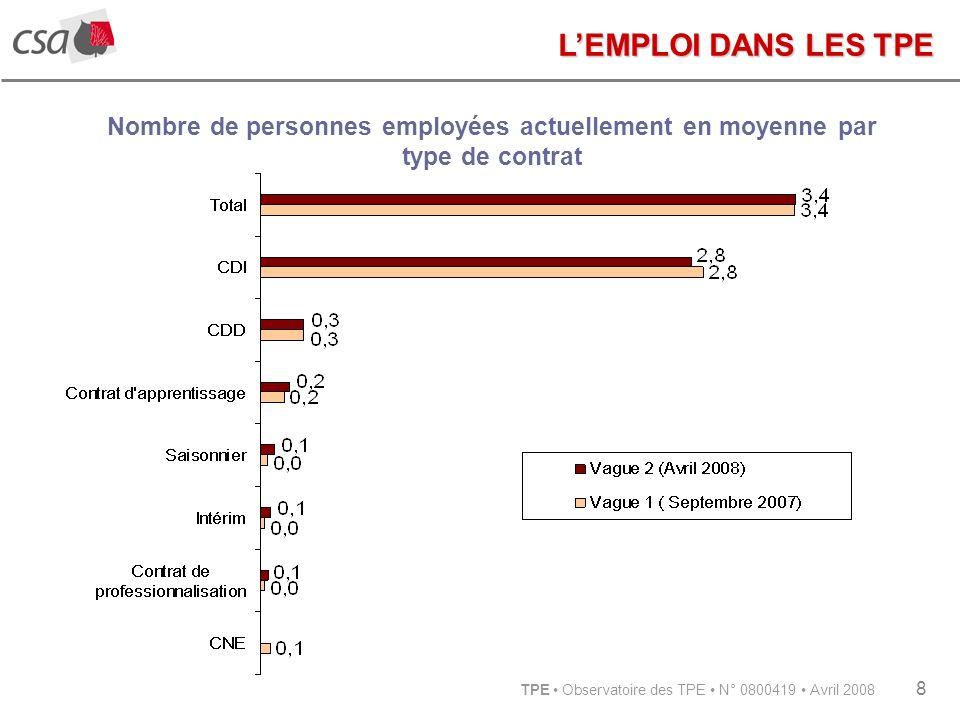 TPE Observatoire des TPE N° 0800419 Avril 2008 8 Nombre de personnes employées actuellement en moyenne par type de contrat LEMPLOI DANS LES TPE