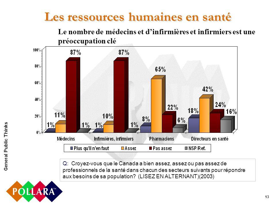 13 Les ressources humaines en santé Q: Croyez-vous que le Canada a bien assez, assez ou pas assez de professionnels de la santé dans chacun des secteurs suivants pour répondre aux besoins de sa population.