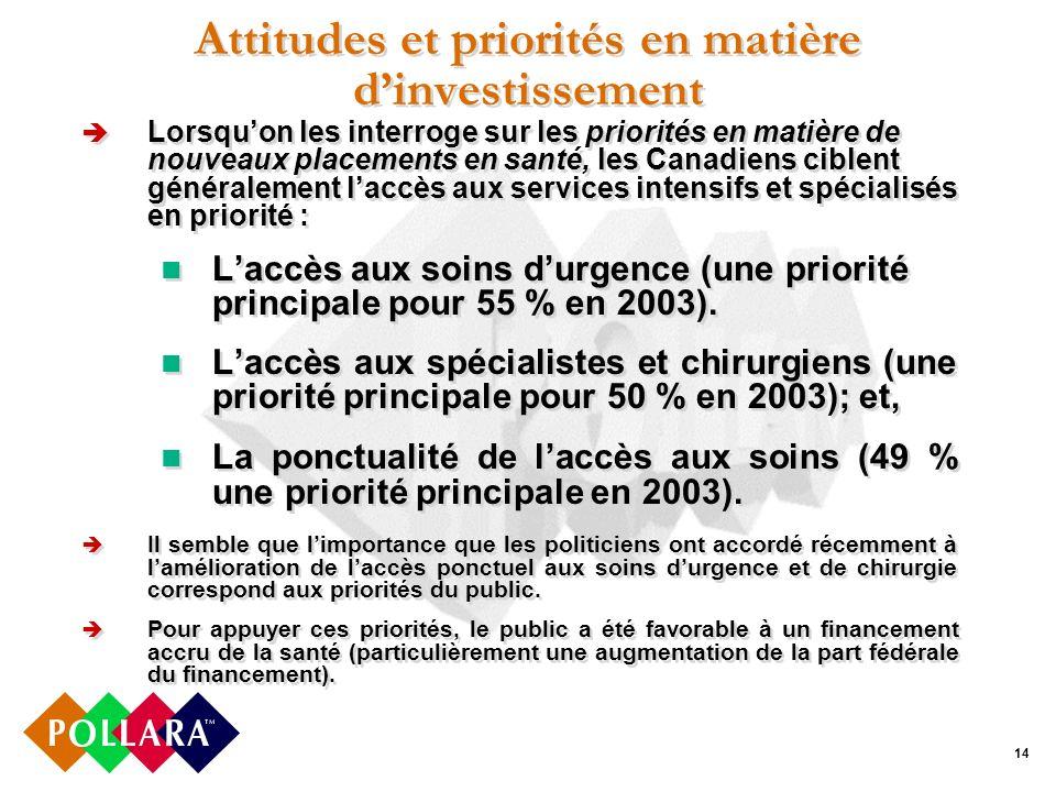 14 Attitudes et priorités en matière dinvestissement Lorsquon les interroge sur les priorités en matière de nouveaux placements en santé, les Canadiens ciblent généralement laccès aux services intensifs et spécialisés en priorité : Laccès aux soins durgence (une priorité principale pour 55 % en 2003).