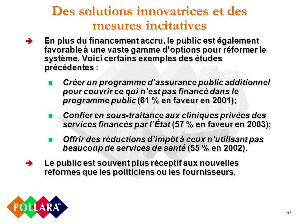 15 Des solutions innovatrices et des mesures incitatives En plus du financement accru, le public est également favorable à une vaste gamme doptions pour réformer le système.
