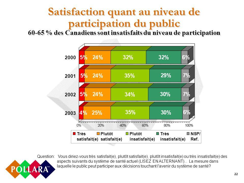 22 Satisfaction quant au niveau de participation du public 60-65 % des Canadiens sont insatisfaits du niveau de participation Question: Vous diriez-vous très satisfait(e), plutôt satisfait(e), plutôt insatisfait(e) ou très insatisfait(e) des aspects suivants du système de santé actuel (LISEZ EN ALTERNANT)...