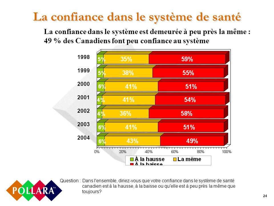 24 La confiance dans le système de santé Question : Dans l ensemble, diriez-vous que votre confiance dans le système de santé canadien est à la hausse, à la baisse ou qu elle est à peu près la même que toujours.
