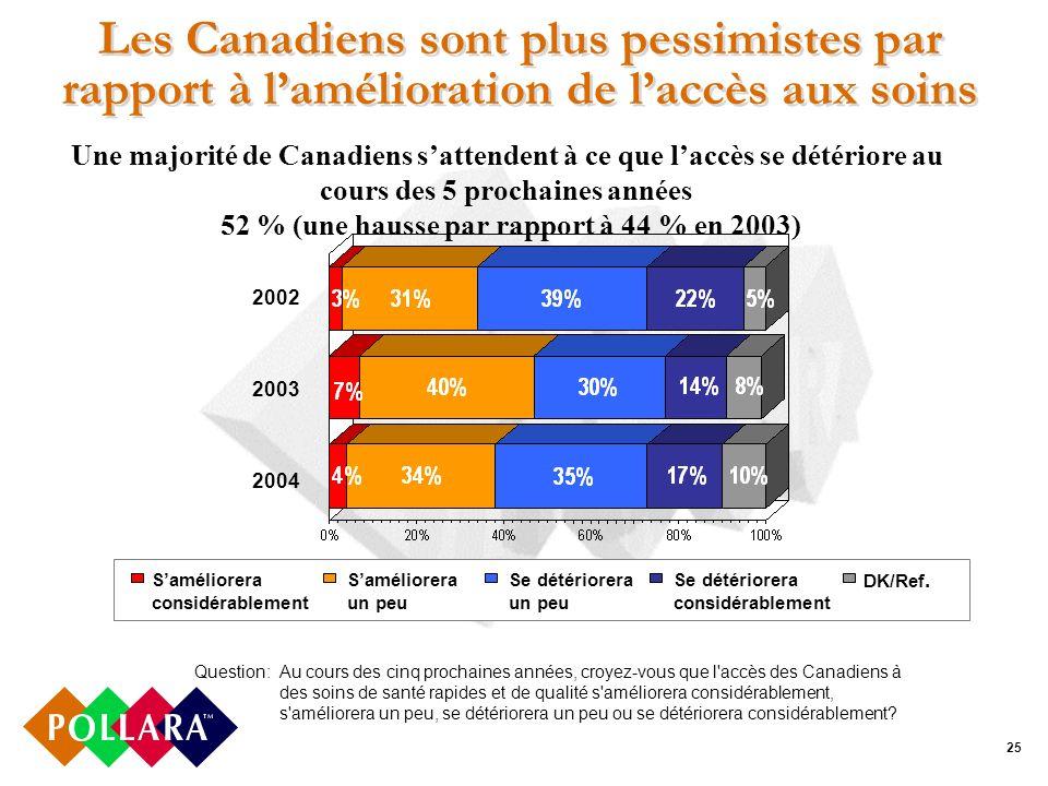 25 Les Canadiens sont plus pessimistes par rapport à lamélioration de laccès aux soins Question:Au cours des cinq prochaines années, croyez-vous que l accès des Canadiens à des soins de santé rapides et de qualité s améliorera considérablement, s améliorera un peu, se détériorera un peu ou se détériorera considérablement.