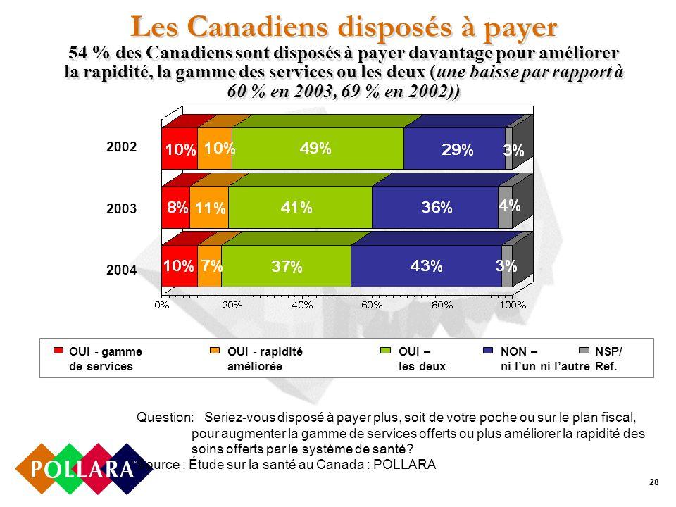 28 Les Canadiens disposés à payer 54 % des Canadiens sont disposés à payer davantage pour améliorer la rapidité, la gamme des services ou les deux (une baisse par rapport à 60 % en 2003, 69 % en 2002)) Question:Seriez-vous disposé à payer plus, soit de votre poche ou sur le plan fiscal, pour augmenter la gamme de services offerts ou plus améliorer la rapidité des soins offerts par le système de santé.