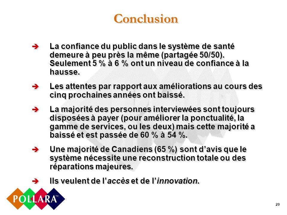 29 Conclusion La confiance du public dans le système de santé demeure à peu près la même (partagée 50/50).