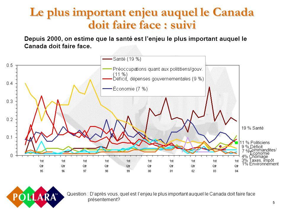 5 Le plus important enjeu auquel le Canada doit faire face : suivi Question : Daprès vous, quel est lenjeu le plus important auquel le Canada doit faire face présentement.