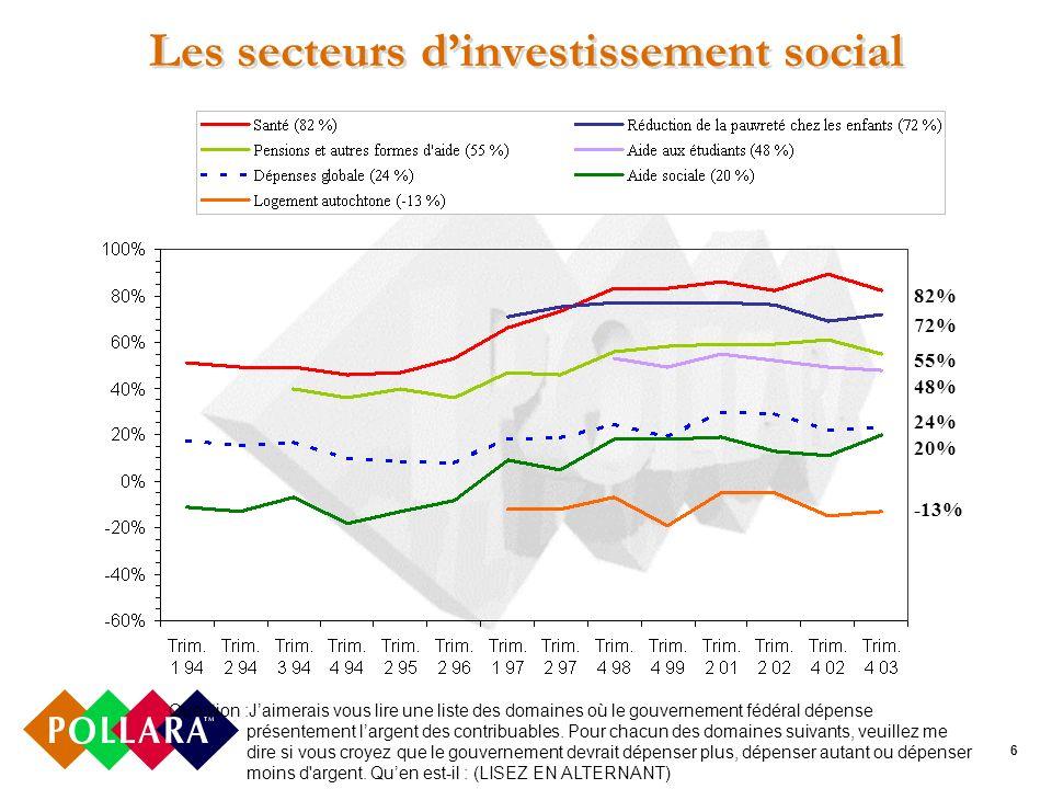 6 Les secteurs dinvestissement social Question :Jaimerais vous lire une liste des domaines où le gouvernement fédéral dépense présentement largent des contribuables.