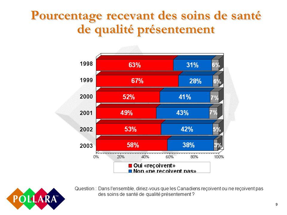 9 Pourcentage recevant des soins de santé de qualité présentement 1998 1999 2000 2001 2002 2003 Question :Dans l ensemble, diriez-vous que les Canadiens reçoivent ou ne reçoivent pas des soins de santé de qualité présentement