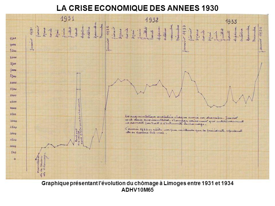 LA CRISE ECONOMIQUE DES ANNEES 1930 Graphique présentant lévolution du chômage à Limoges entre 1931 et 1934 ADHV10M65