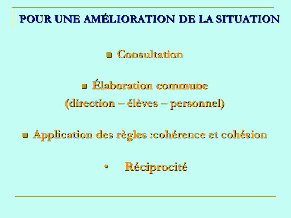 Consultation Consultation Élaboration commune Élaboration commune (direction – élèves – personnel) Application des règles :cohérence et cohésion Application des règles :cohérence et cohésion Réciprocité Réciprocité