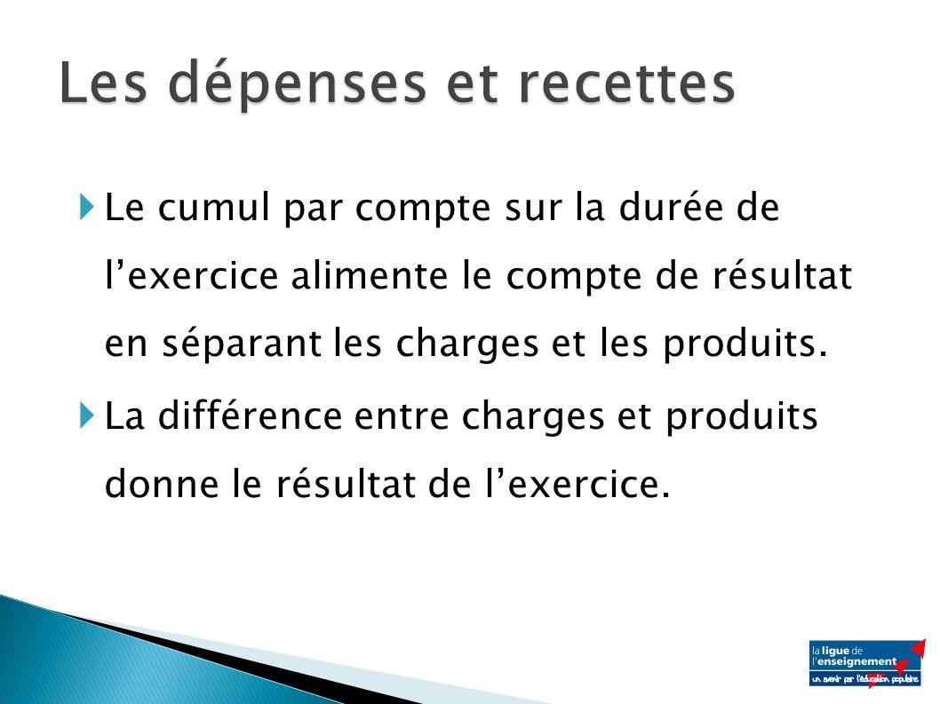 Le cumul par compte sur la durée de lexercice alimente le compte de résultat en séparant les charges et les produits.