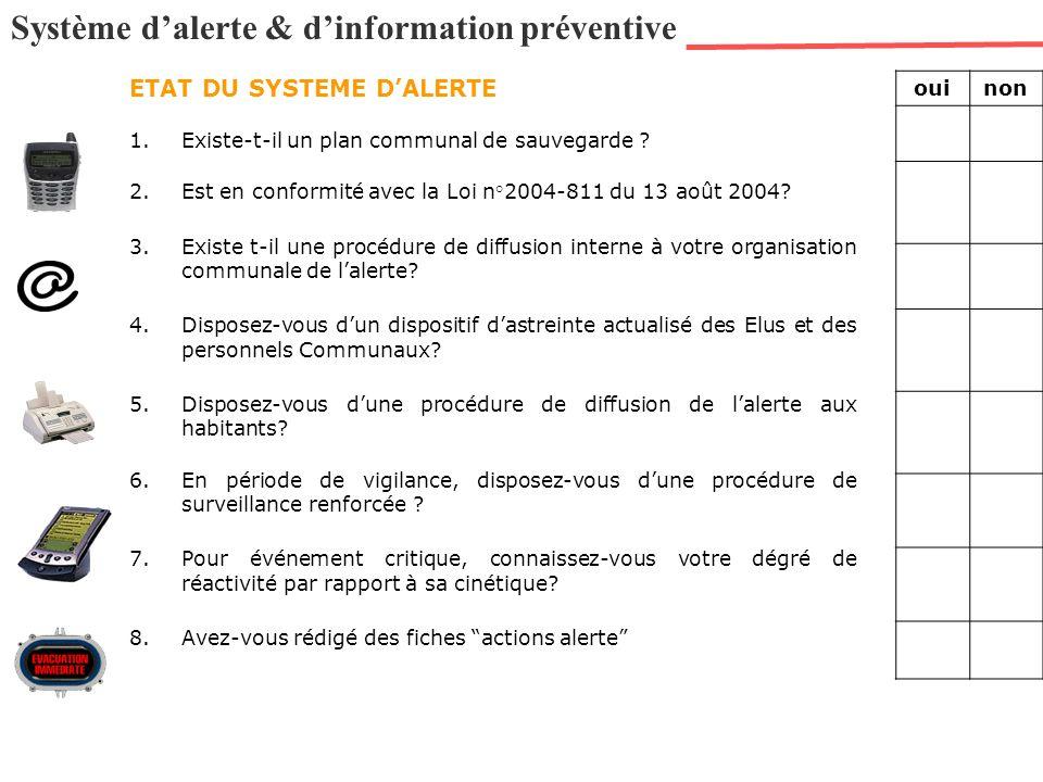 Système dalerte & dinformation préventive ETAT DU SYSTEME DALERTE 1.Existe-t-il un plan communal de sauvegarde ? 2.Est en conformité avec la Loi n°200