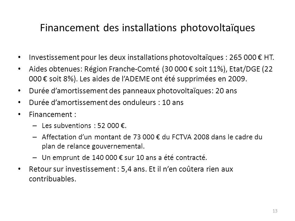 Financement des installations photovoltaïques Investissement pour les deux installations photovoltaïques : 265 000 HT.