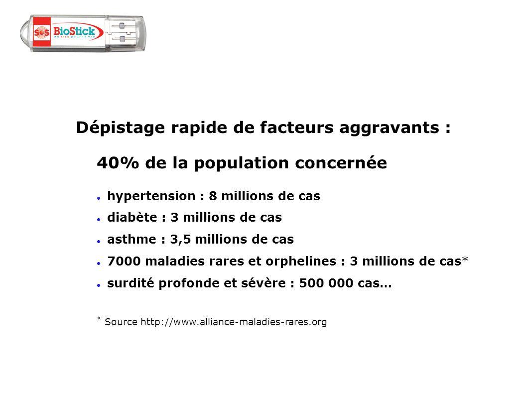 Dépistage rapide de facteurs aggravants : 40% de la population concernée hypertension : 8 millions de cas diabète : 3 millions de cas asthme : 3,5 mil