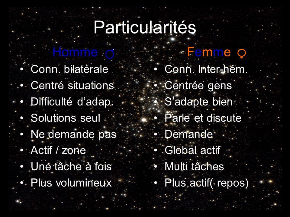 Particularités Homme Conn.bilatérale Centré situations Difficulté dadap.