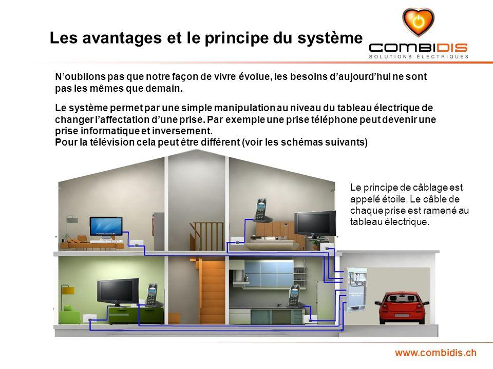 www.combidis.ch Noublions pas que notre façon de vivre évolue, les besoins daujourdhui ne sont pas les mêmes que demain.