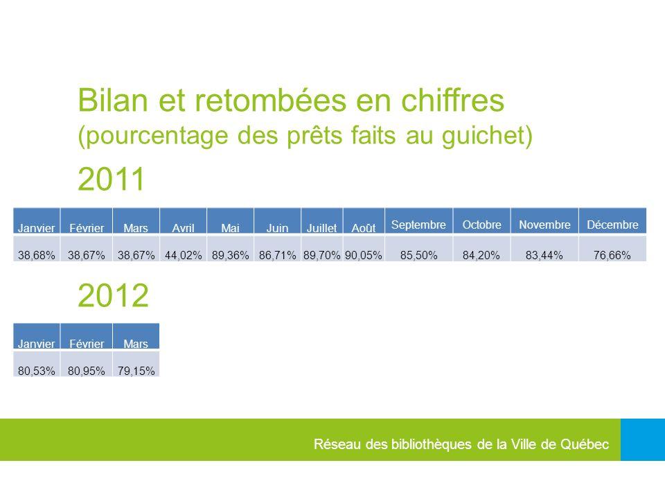 Réseau des bibliothèques de la Ville de Québec Bilan et retombées en chiffres (pourcentage des prêts faits au guichet) 2011 2012 Janvier FévrierMarsAvrilMaiJuinJuilletAoût SeptembreOctobreNovembreDécembre 38,68% 38,67% 44,02%89,36%86,71%89,70%90,05%85,50%84,20%83,44%76,66% JanvierFévrierMars 80,53%80,95%79,15%