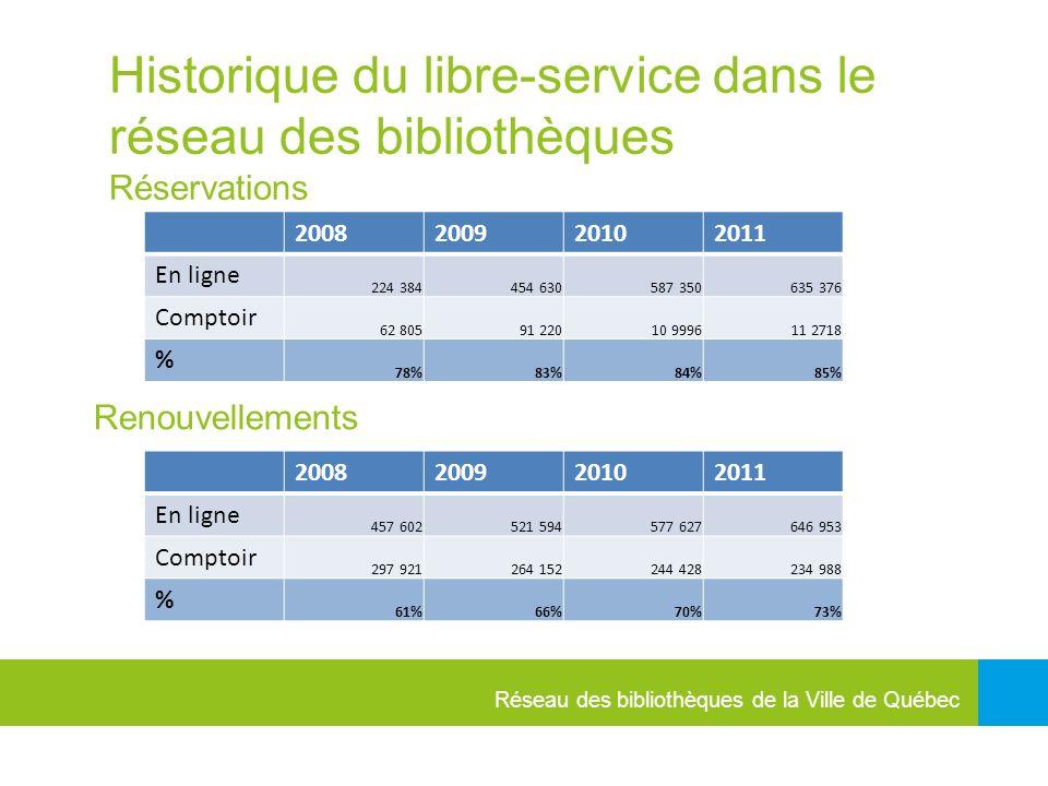 Réseau des bibliothèques de la Ville de Québec Historique du libre-service dans le réseau des bibliothèques Réservations 2008200920102011 En ligne 224 384454 630587 350635 376 Comptoir 62 80591 22010 999611 2718 % 78%83%84%85% 2008200920102011 En ligne 457 602521 594577 627646 953 Comptoir 297 921264 152244 428234 988 % 61%66%70%73% Renouvellements