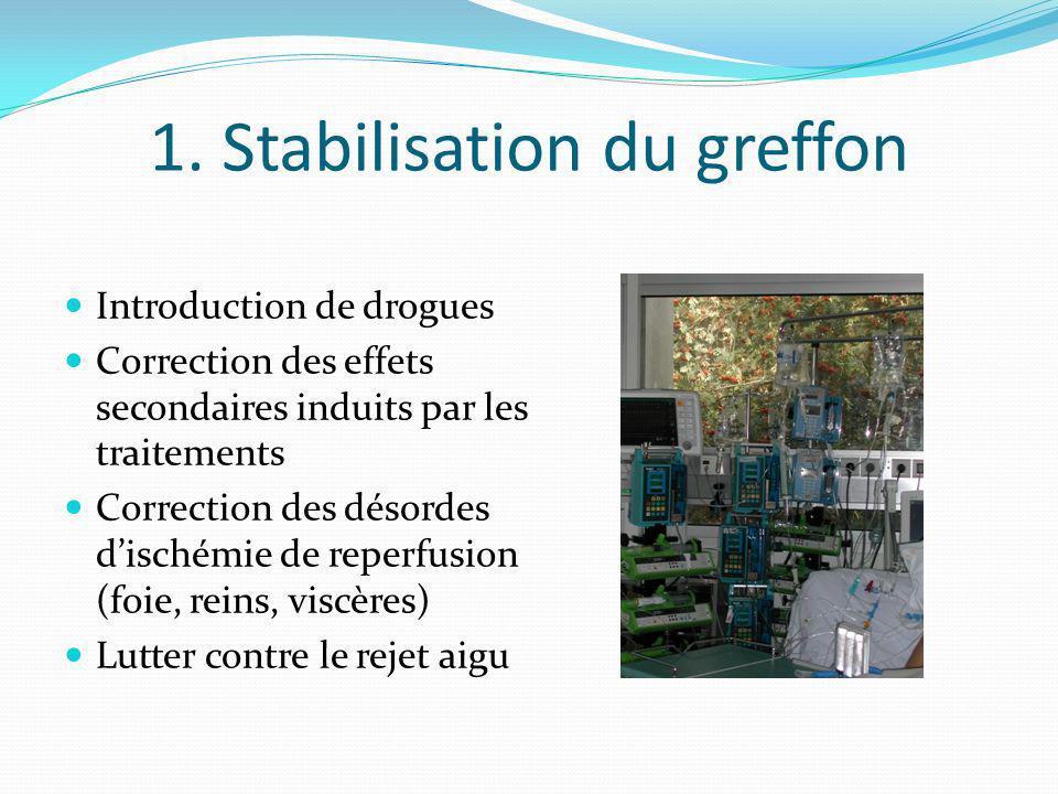 1. Stabilisation du greffon Introduction de drogues Correction des effets secondaires induits par les traitements Correction des désordes dischémie de