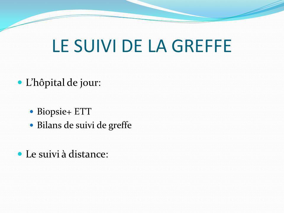 LE SUIVI DE LA GREFFE Lhôpital de jour: Biopsie+ ETT Bilans de suivi de greffe Le suivi à distance: