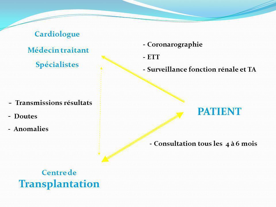 Centre de Transplantation Cardiologue Médecin traitant Spécialistes PATIENT - Coronarographie - ETT - Surveillance fonction rénale et TA - Transmissio