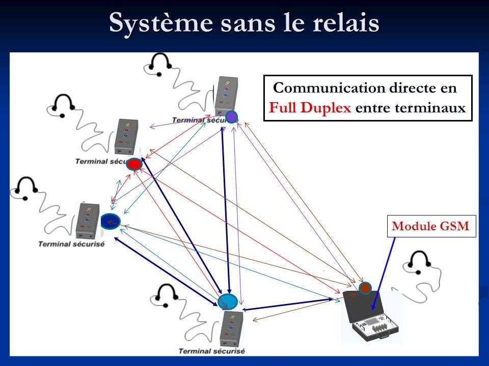 Module GSM Communication directe en Full Duplex entre terminaux Système sans le relais