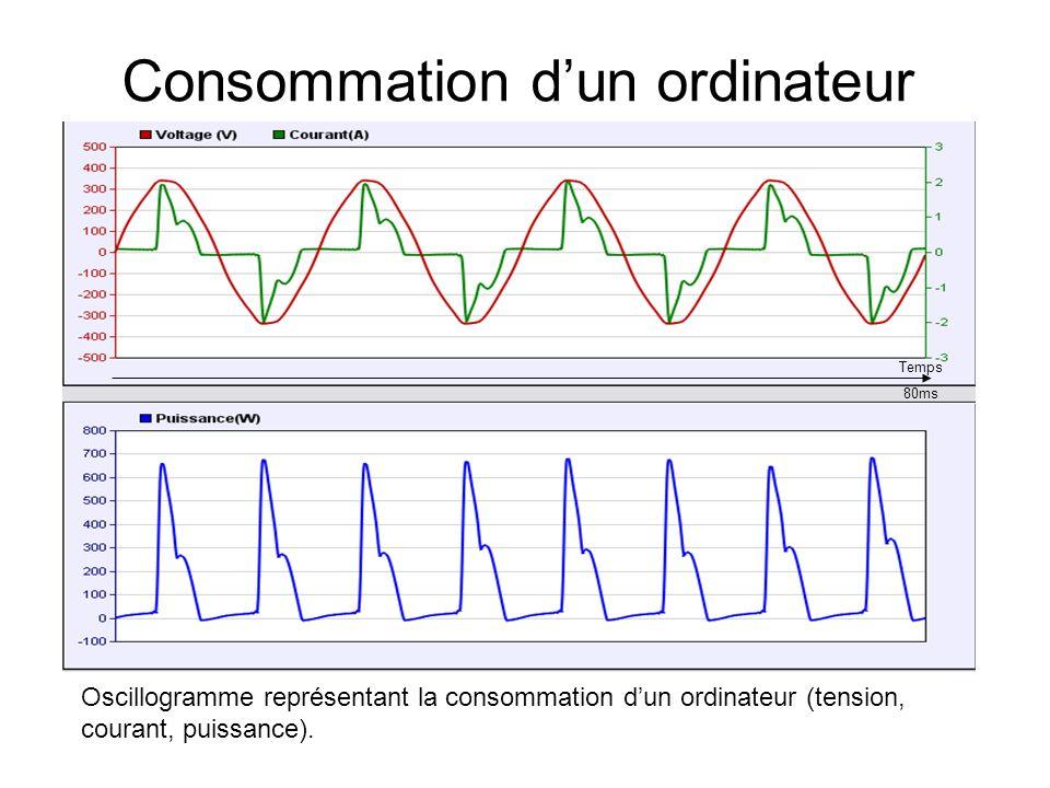 Consommation dun ordinateur Oscillogramme représentant la consommation dun ordinateur (tension, courant, puissance). Temps 80ms