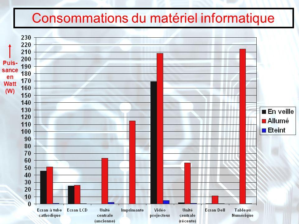 Consommations du matériel informatique Puis- sance en Watt (W)