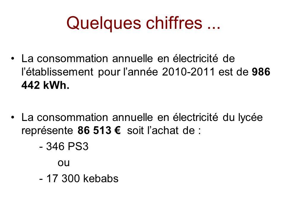 Quelques chiffres... La consommation annuelle en électricité de létablissement pour lannée 2010-2011 est de 986 442 kWh. La consommation annuelle en é