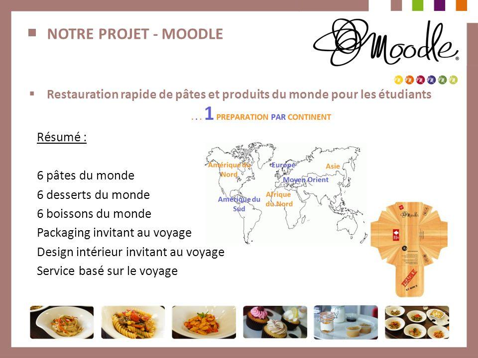 NOTRE PROJET - MOODLE Restauration rapide de pâtes et produits du monde pour les étudiants Résumé : 6 pâtes du monde 6 desserts du monde 6 boissons du