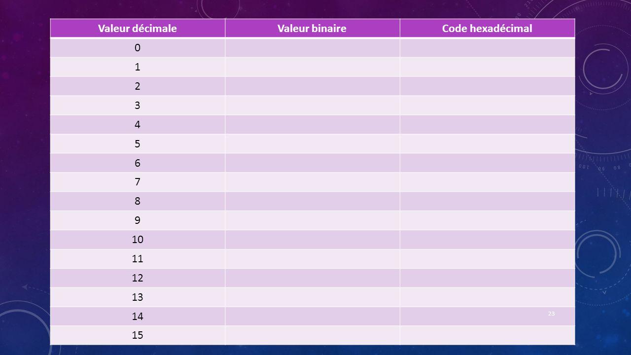 Valeur décimaleValeur binaireCode hexadécimal 0 1 2 3 4 5 6 7 8 9 10 11 12 13 14 15 23