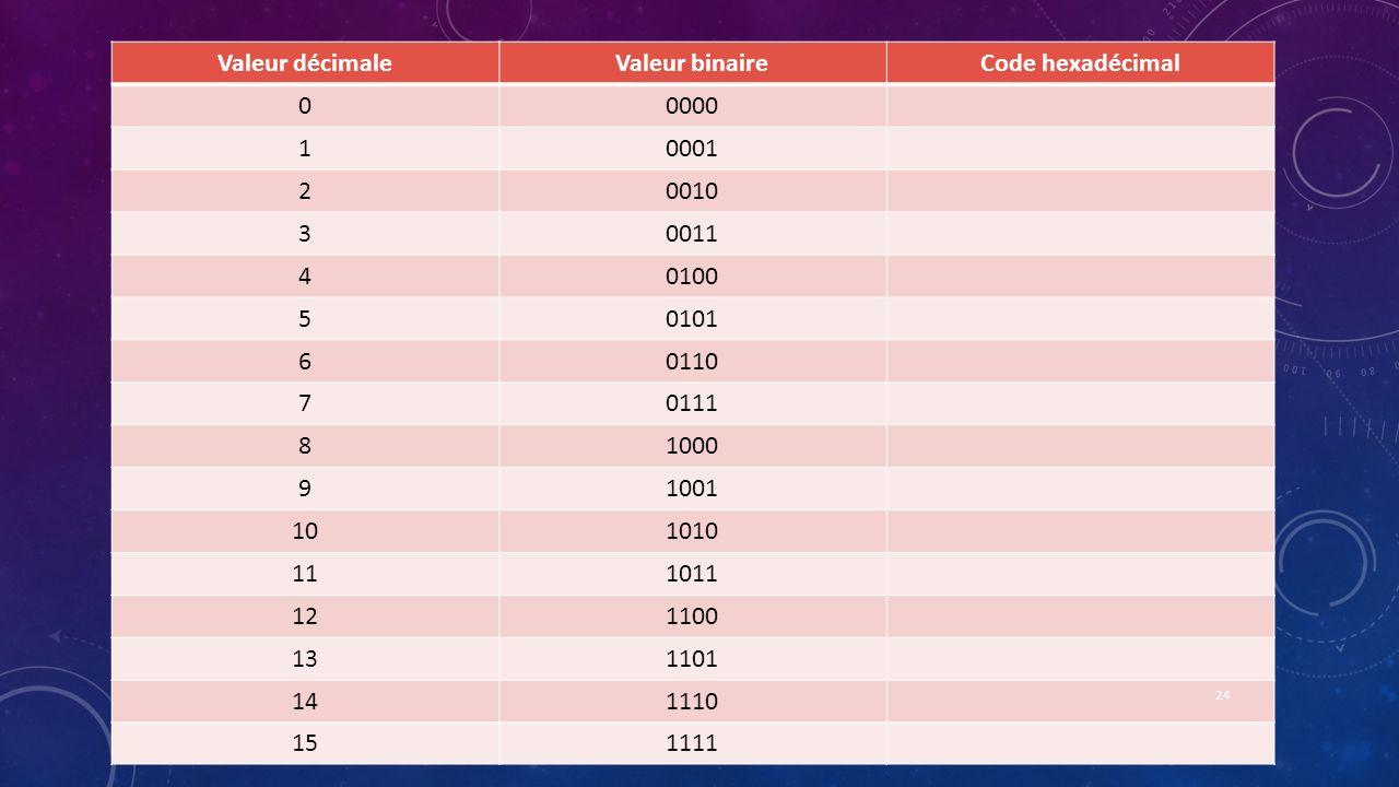 Valeur décimaleValeur binaireCode hexadécimal 00000 10001 20010 30011 40100 50101 60110 70111 81000 91001 101010 111011 121100 131101 141110 151111 24
